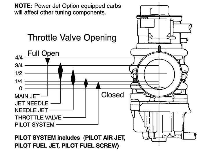 Carburetor Throttle rangejetting chart