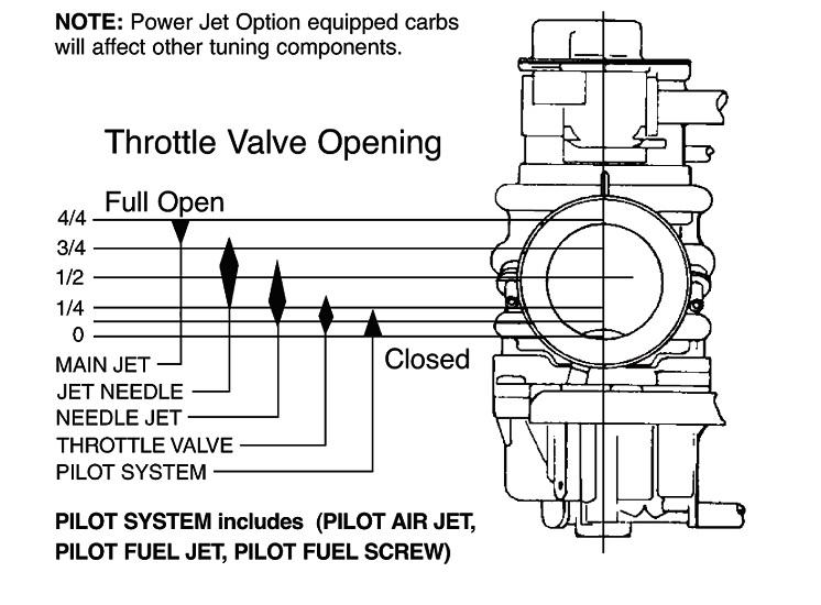 sudco intl corp jetting assistance rh sudco com mikuni hsr 42 tuning guide mikuni tuning manual from sudco pdf