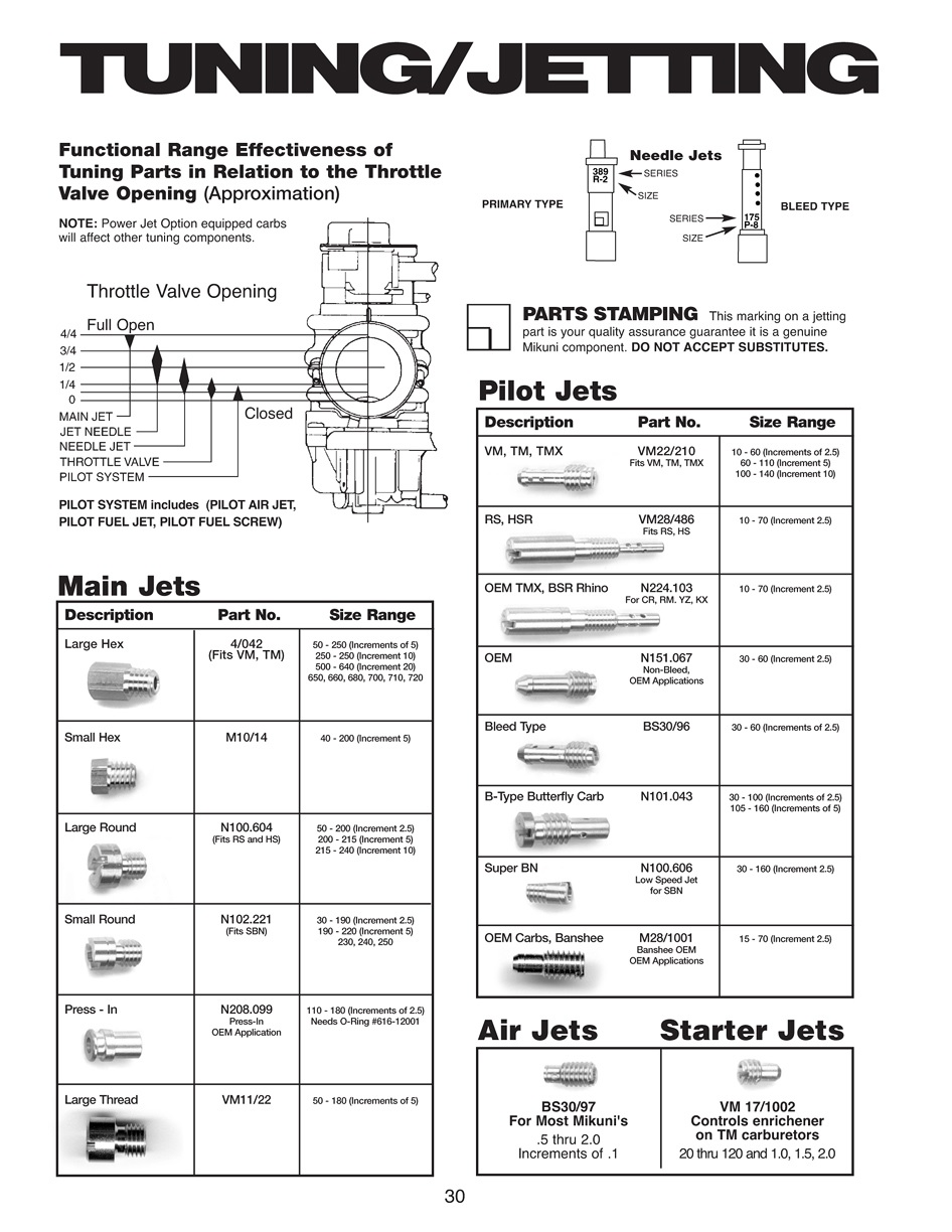 Tuning Jetting Pg on Keihin Carburetor Jet Sizes